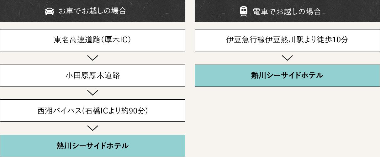東京からのアクセスルート