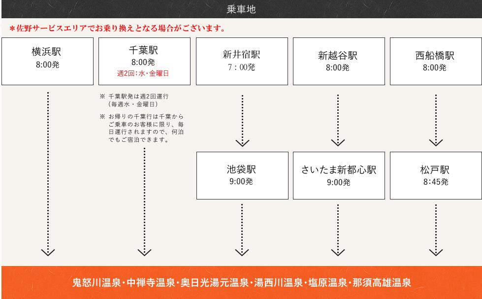 乗車地:横浜駅、千葉駅、池袋駅、新越谷駅、西船橋駅、さいたま新都心駅、松戸駅