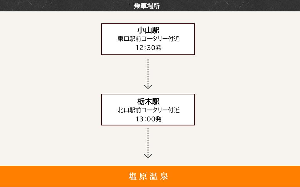 乗車地、横浜駅、新井宿駅、池袋駅、西船橋駅、松戸駅